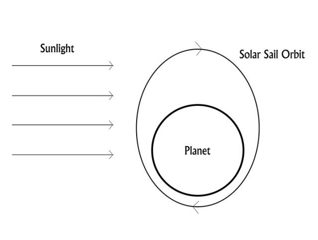 solar sail orbit